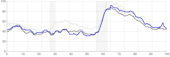 Dover, Delaware monthly unemployment rate chart